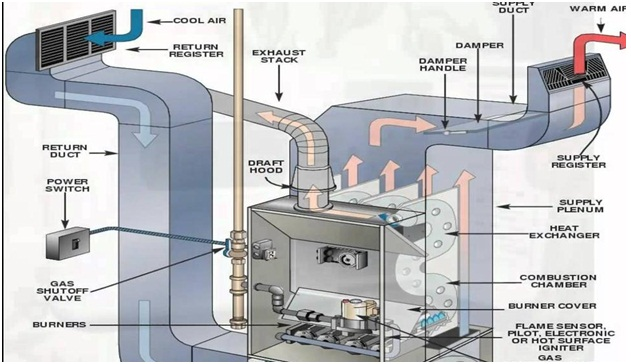 8 Benefits Of Upgrading To An Energy Efficient Hvac System